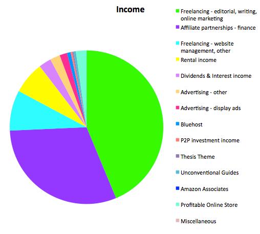 解放碑收入报告2015年3月