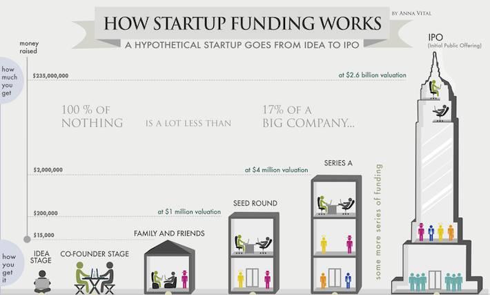 发起一个创业公司,希望能IPO,还是建立一个生活方式的企业?